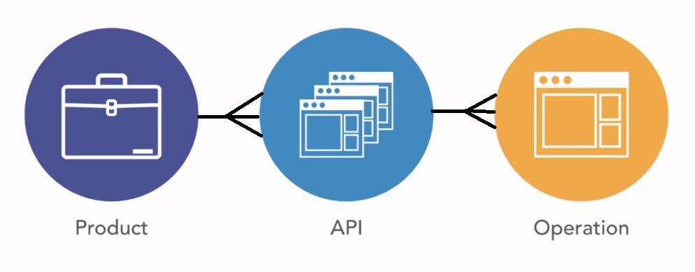 API amangement concepts