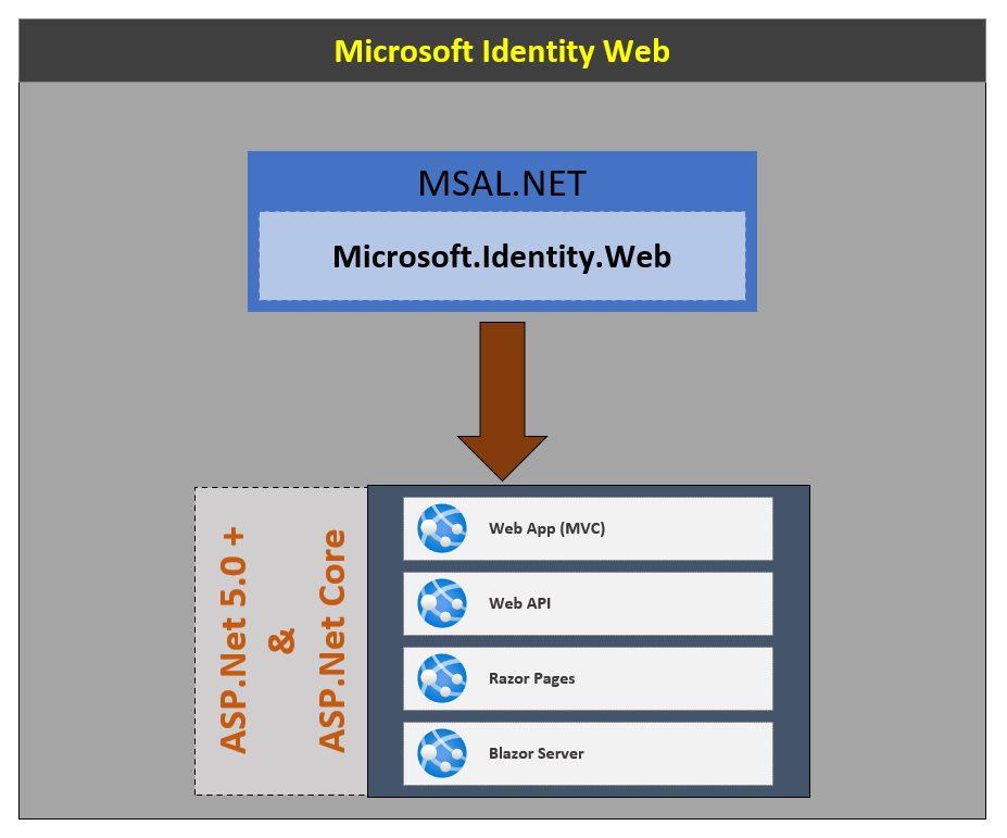 Microsoft Identity Web Overview