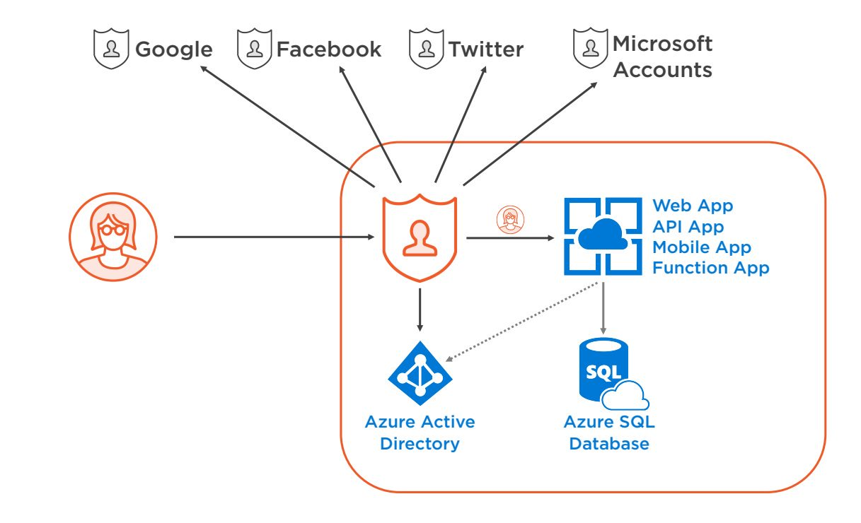 Azure App service security overview