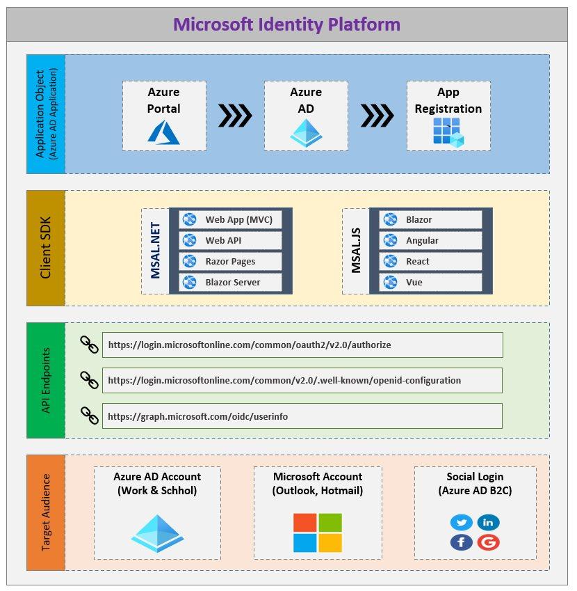 Microsoft Identity Platform Overview