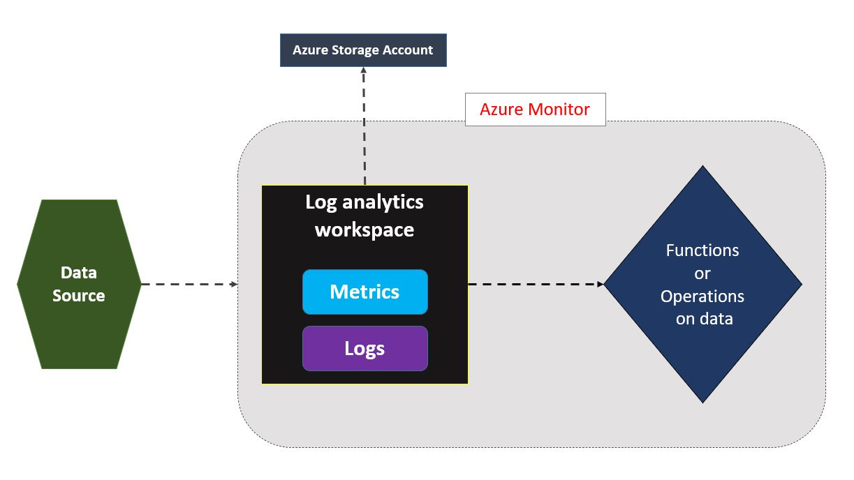 Components of Azure Monitor