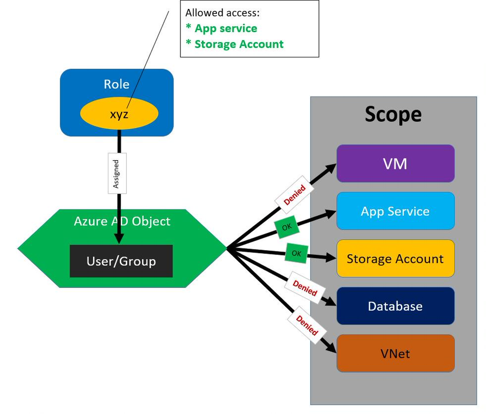 Understanding role based access crontrol in Azure AD