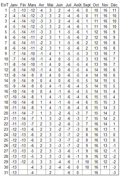 Calcul de l'ascendant chinois ou compagnon de route - descrition texte Asiaflash EoT