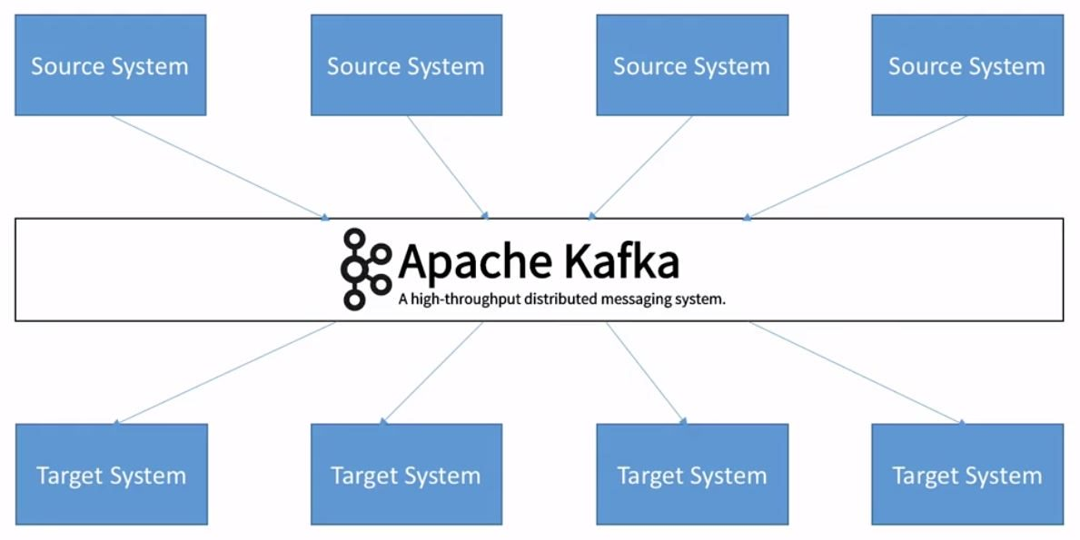 kafka decoupling of data streams and systems