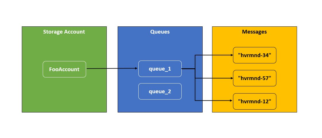 Azure Queue service components and thier relationship diagram