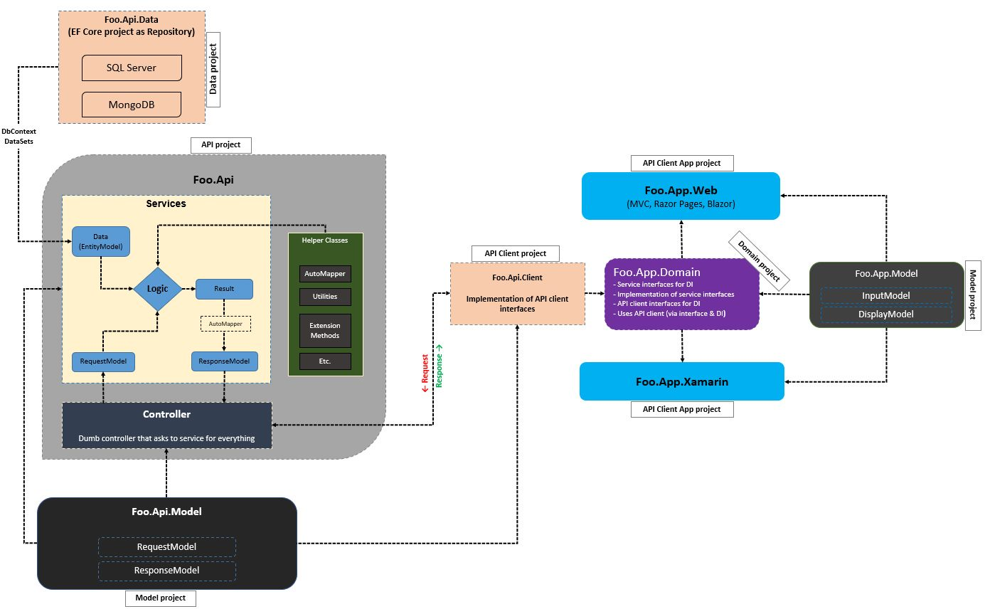 Solution Diagram for API service consumed by multiple clients of same organization