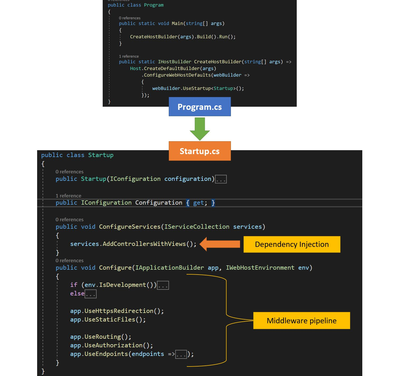 ASP.Net core - App execution