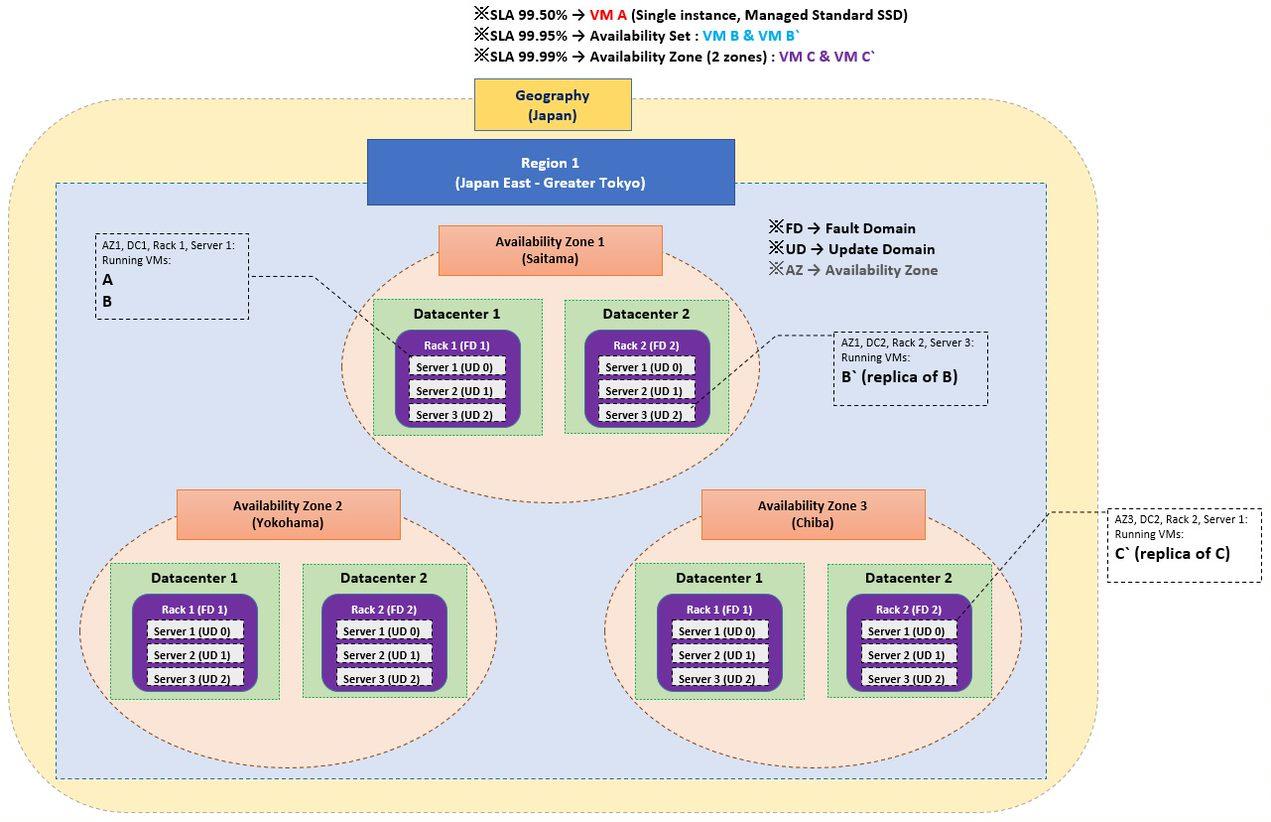 Availability diagram of Azure Virtual Machine
