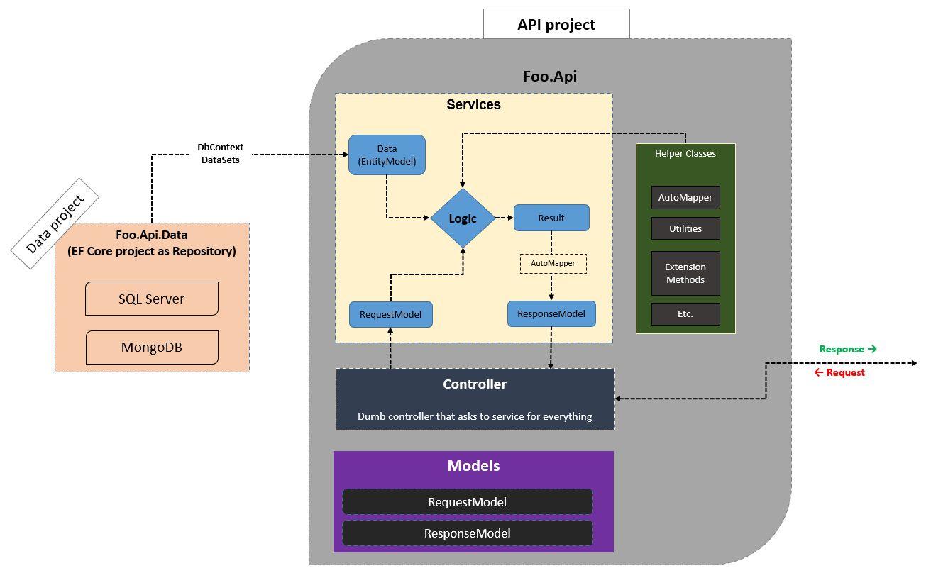 Solution Diagram for API service or Microservice