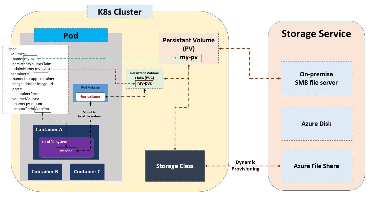 Overview of kubenetes storage