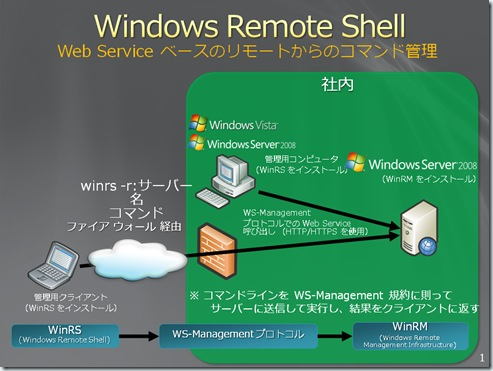 Windows Remote Shell